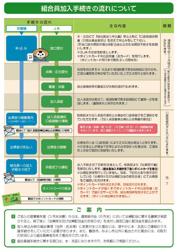 JAあいち豊田 – 組合員「ポイント奨励制度」について(重要な ...